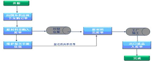 外贸行业ERP系统功能