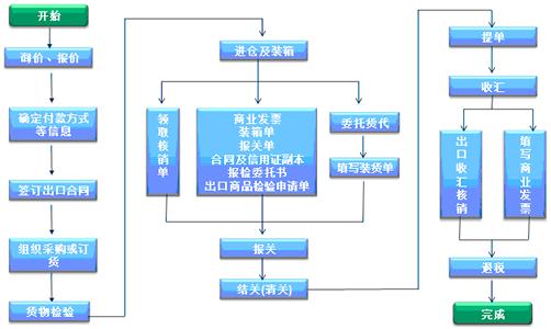 外贸行业ERP管理软件功能