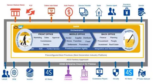 SAP代理商ERP系统