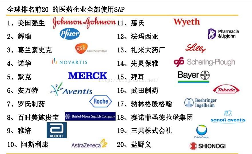 医药行业SAP系统,医药企业SAP系统,哪些医药企业使用了SAP