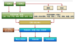 SAP药品流向单据