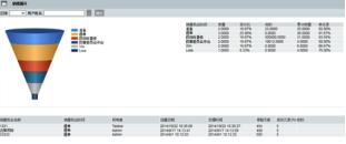SAP Business One Web+ 销售软件生成的分析图表