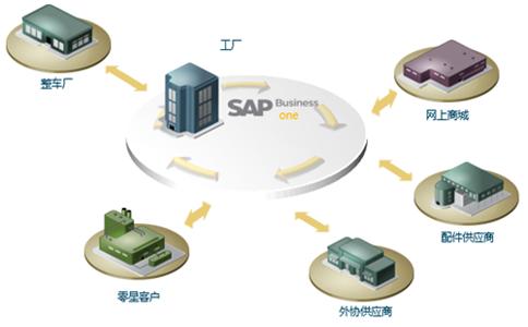 汽配软件全供应链生态系统