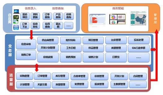 汽配ERP上游供应商管理系统