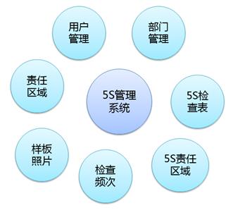 汽配生产5S管理系统
