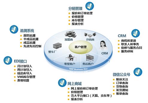 汽配行业ERP系统下游客户管理系统