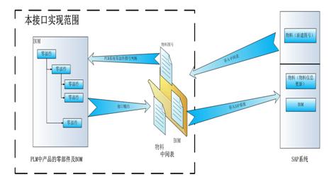汽配软件可与客户现有的PLM系统集成